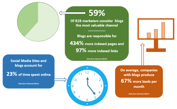 Of B2B marketers consider blogs the most valuable channel