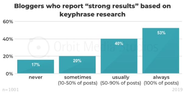 Keyword research chart