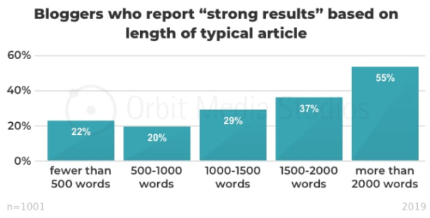 Length of typical article