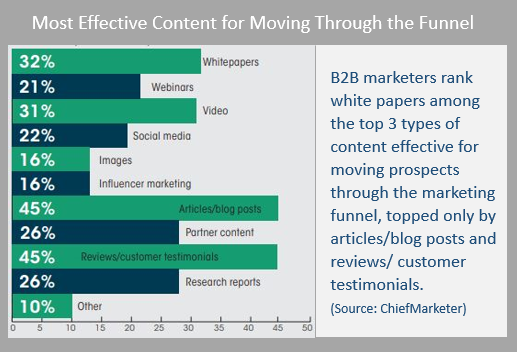 B2B marketers rank white papers among the top 3 types of content effective for moving prospects throught the marketing funnel, topped only by articles/blog posts and reviews/customer testimonials (ChiefMarketer)