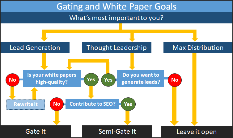 Gating and White Paper Goals Diagram. What priorities lead to gating, semi-gating and leaving content open.