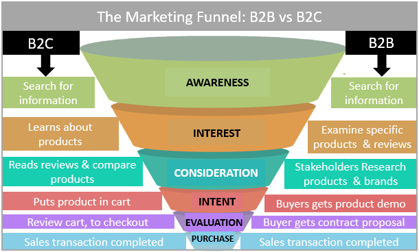 Diagram: The Marketing Funnel