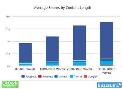 Chart: Aveage Shares by Length (Buzzsumo)